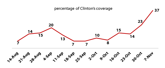 "Clinton's ""scandal"" coverage, week by week, showing the effect of Comey's reopening of the email investigation."